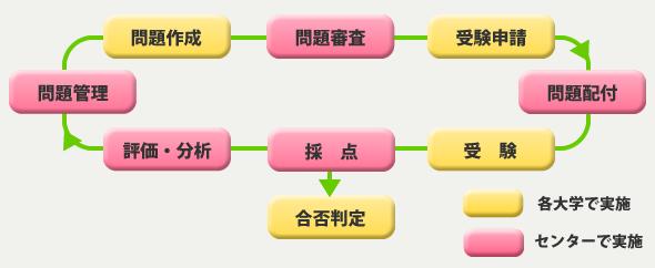 薬学共用試験CBTのシステムワークフロー